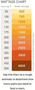Room Heater Wattage chart