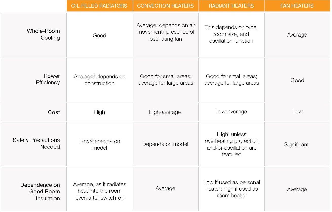 Choosing Best Room Heater in India