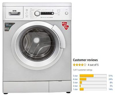IFB 6 Kg Fully-Automatic Front-Load Washing Machine